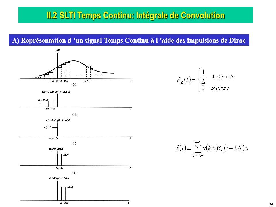 II.2 SLTI Temps Continu: Intégrale de Convolution