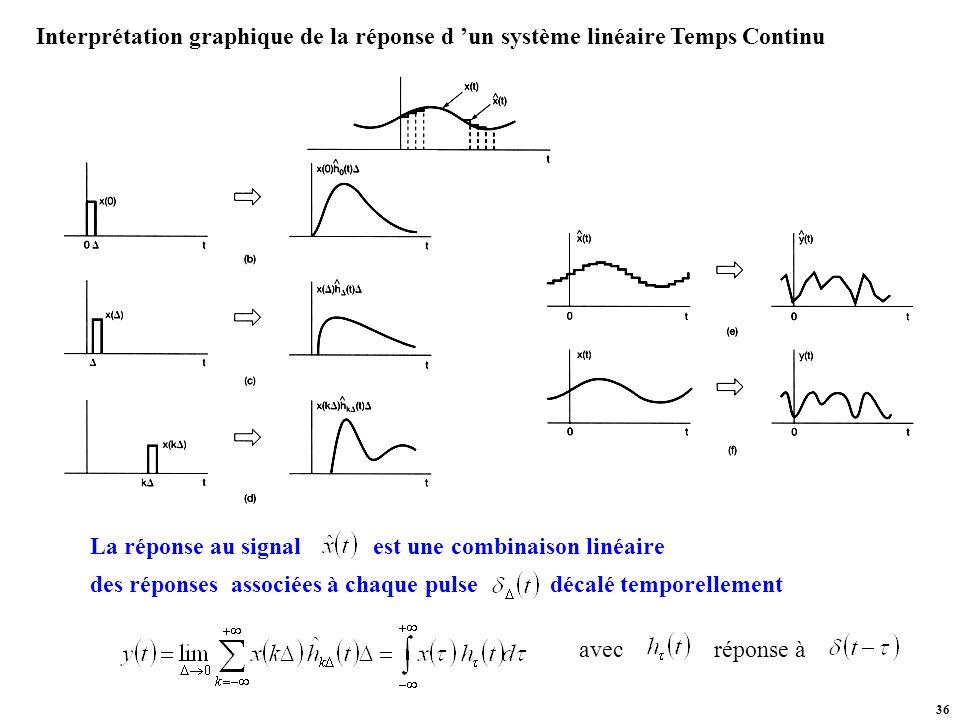 Interprétation graphique de la réponse d 'un système linéaire Temps Continu