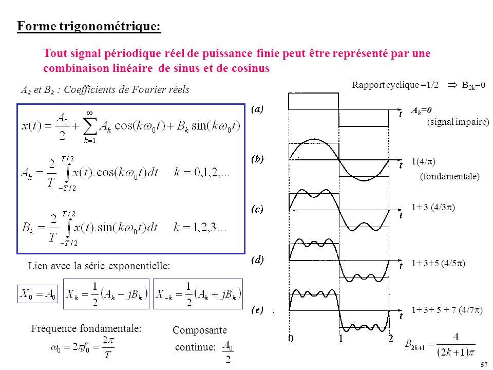 Forme trigonométrique: