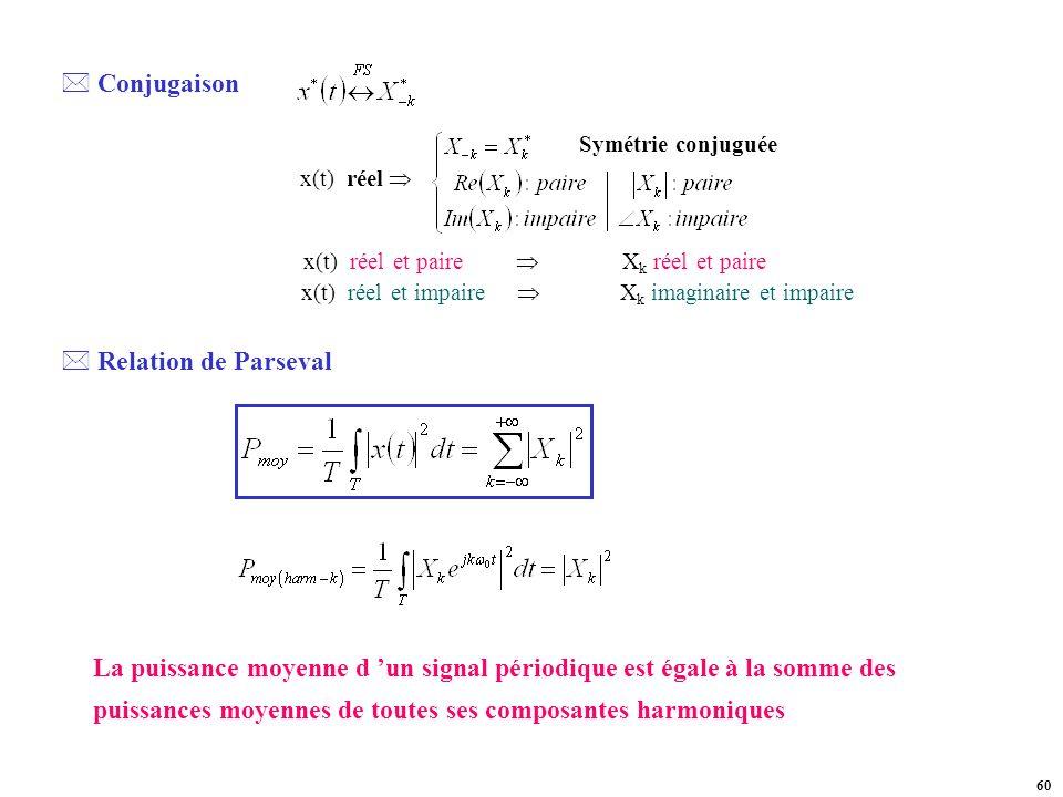 Conjugaison Relation de Parseval