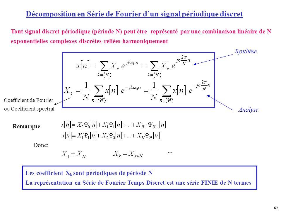 Décomposition en Série de Fourier d'un signal périodique discret