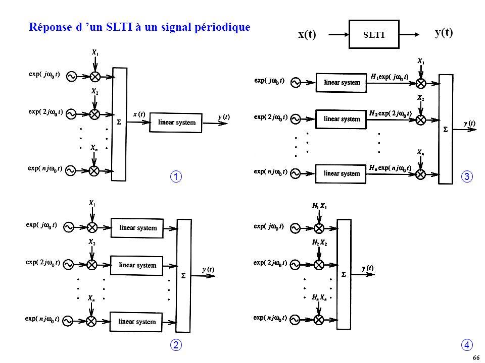 Réponse d 'un SLTI à un signal périodique x(t) y(t)