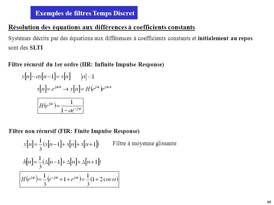 Exemples de filtres Temps Discret