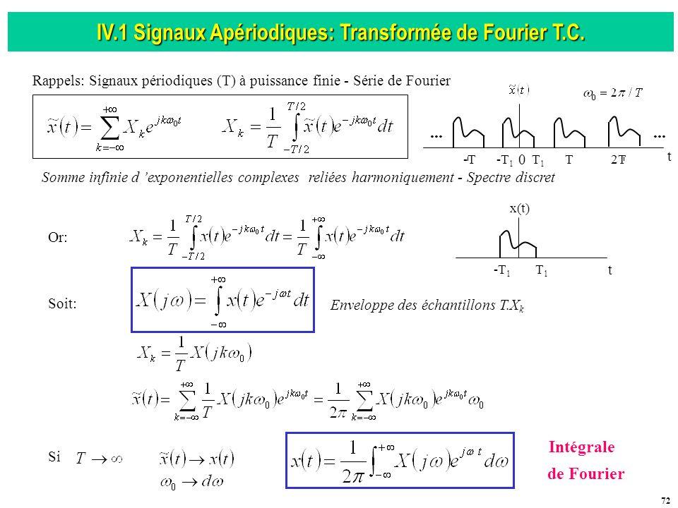 IV.1 Signaux Apériodiques: Transformée de Fourier T.C.