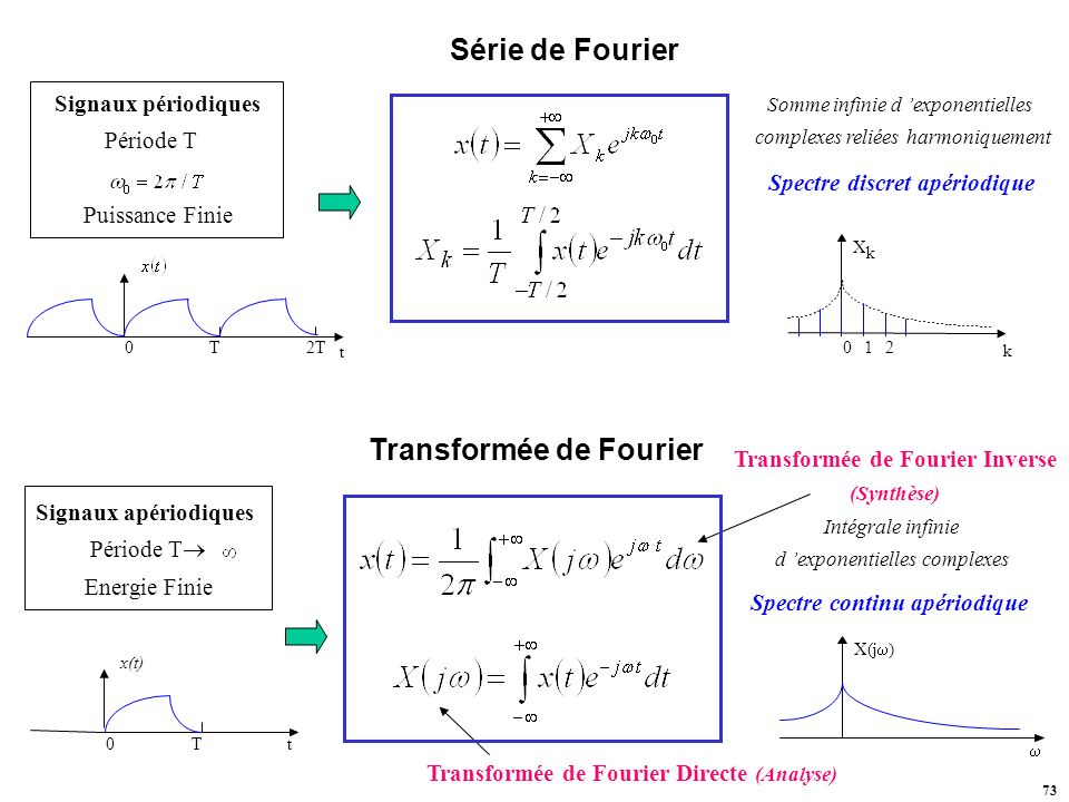 Série de Fourier Transformée de Fourier