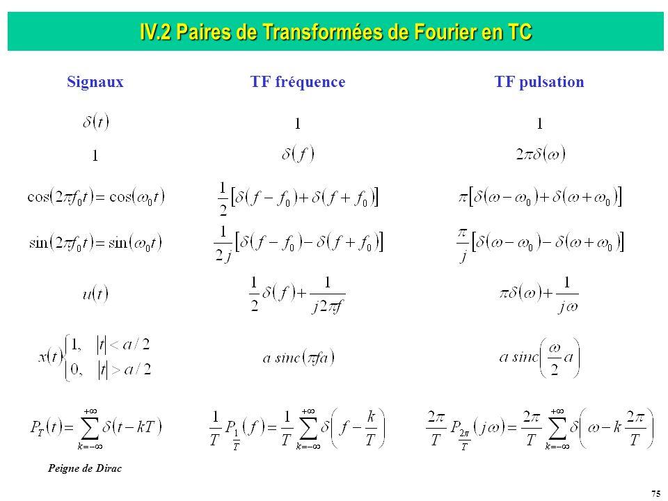 IV.2 Paires de Transformées de Fourier en TC
