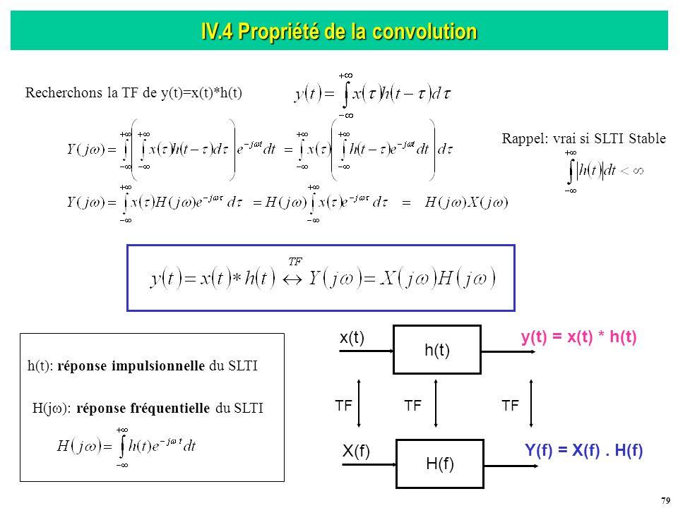 IV.4 Propriété de la convolution