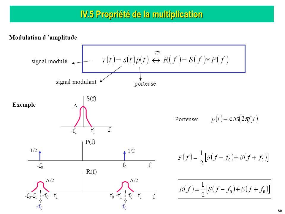 IV.5 Propriété de la multiplication Modulation d 'amplitude