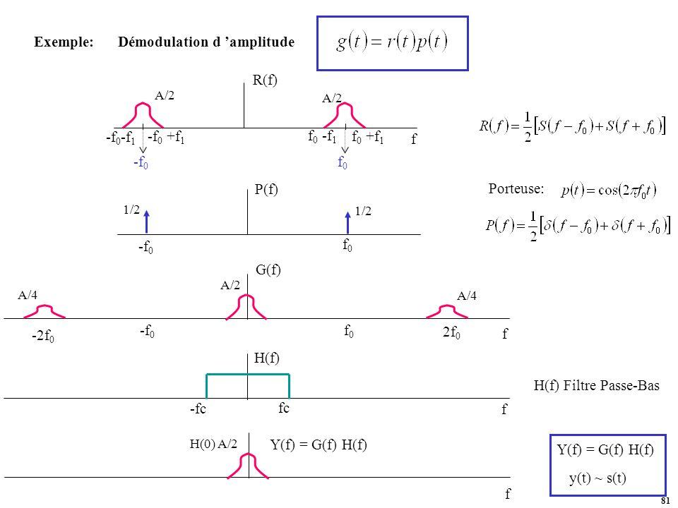 Exemple: Démodulation d 'amplitude