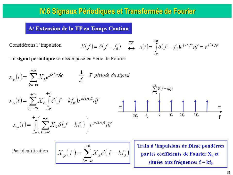 IV.6 Signaux Périodiques et Transformée de Fourier