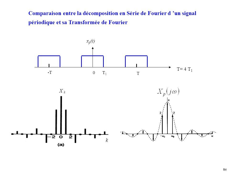 Comparaison entre la décomposition en Série de Fourier d 'un signal périodique et sa Transformée de Fourier
