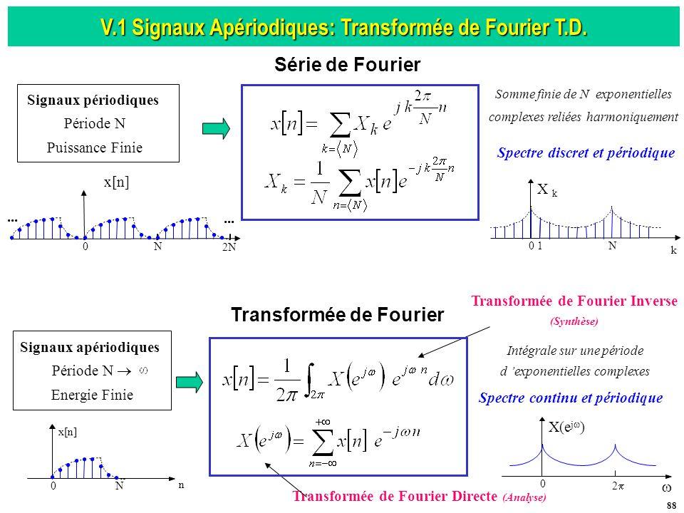 V.1 Signaux Apériodiques: Transformée de Fourier T.D.