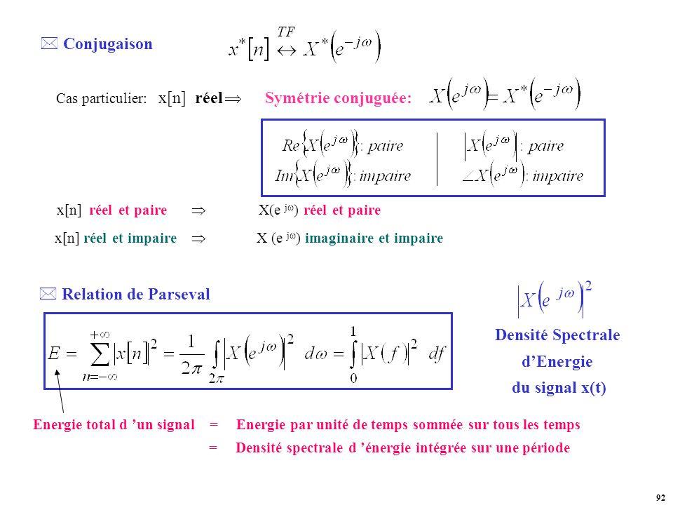 Densité Spectrale d'Energie du signal x(t)