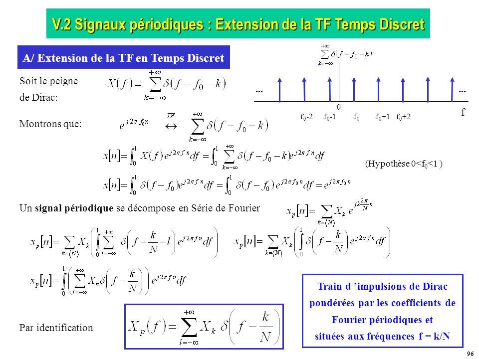 A/ Extension de la TF en Temps Discret situées aux fréquences f = k/N