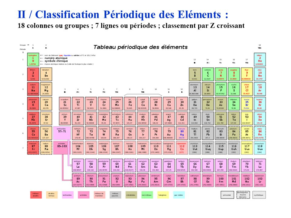 II / Classification Périodique des Eléments :