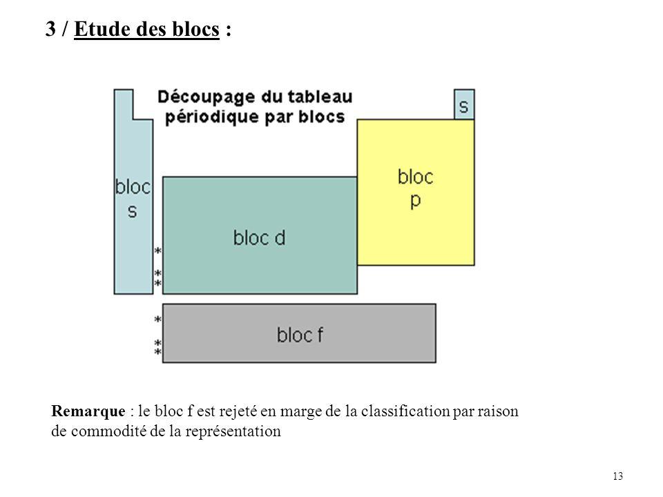 3 / Etude des blocs : Remarque : le bloc f est rejeté en marge de la classification par raison. de commodité de la représentation.
