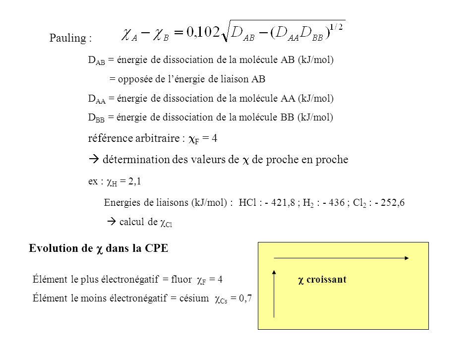 DAB = énergie de dissociation de la molécule AB (kJ/mol)