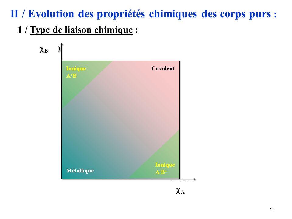 II / Evolution des propriétés chimiques des corps purs :