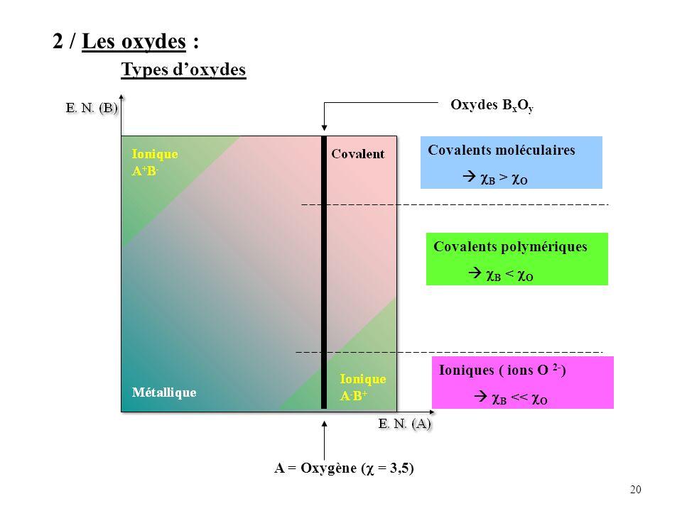 2 / Les oxydes : Types d'oxydes Oxydes BxOy Covalents moléculaires