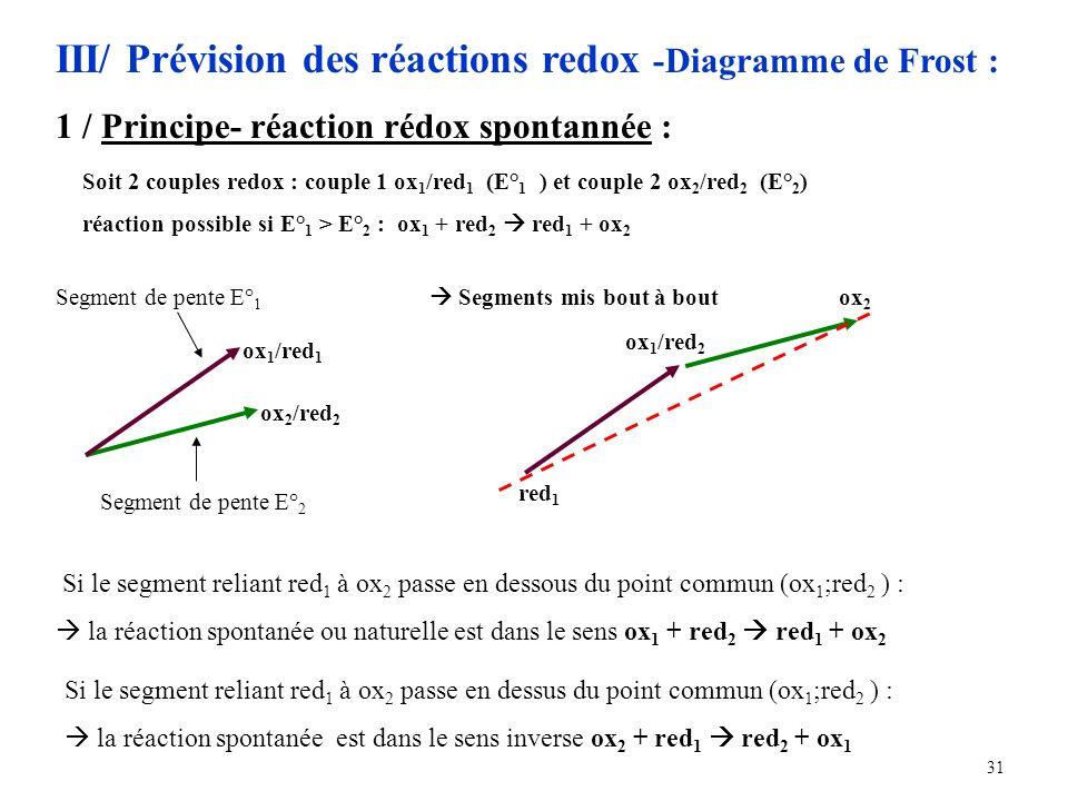 III/ Prévision des réactions redox -Diagramme de Frost :