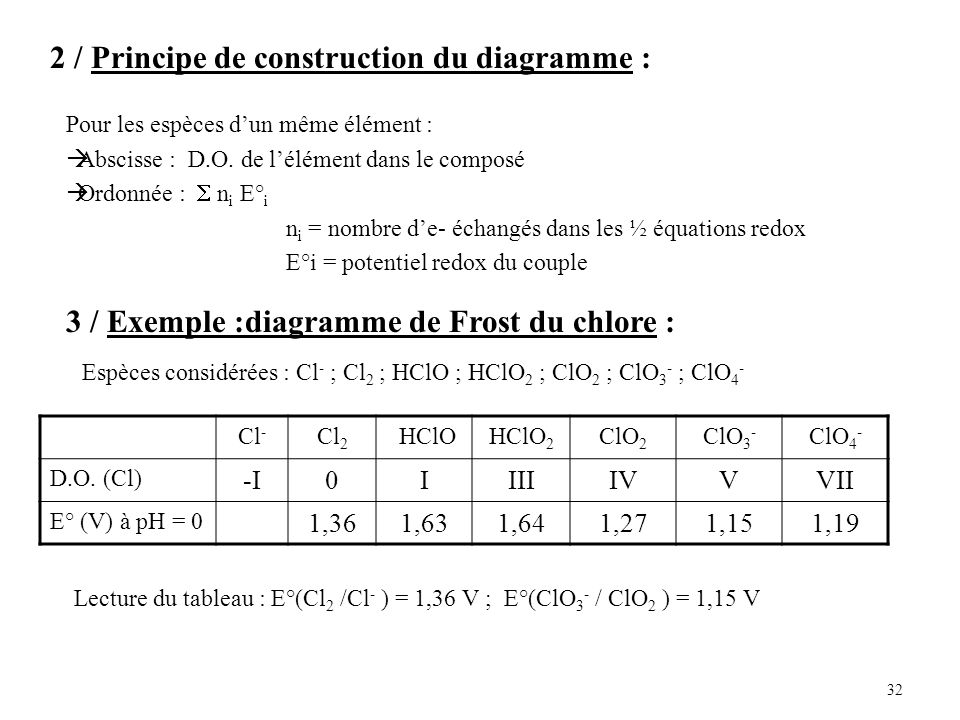 2 / Principe de construction du diagramme :