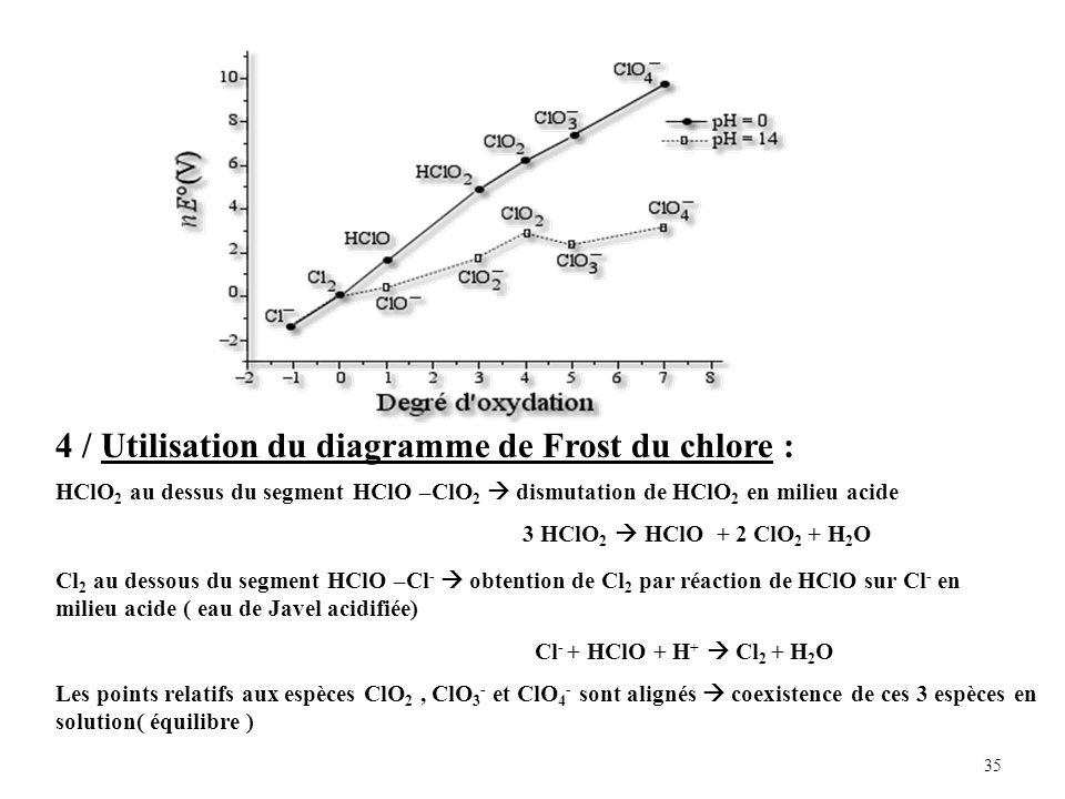 4 / Utilisation du diagramme de Frost du chlore :