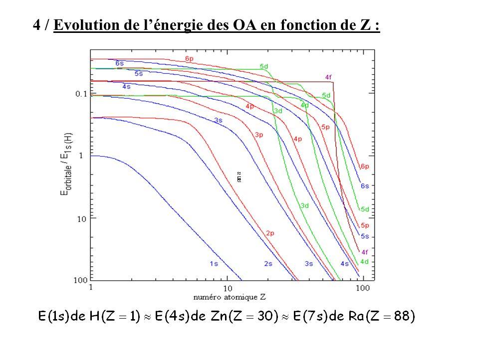 4 / Evolution de l'énergie des OA en fonction de Z :