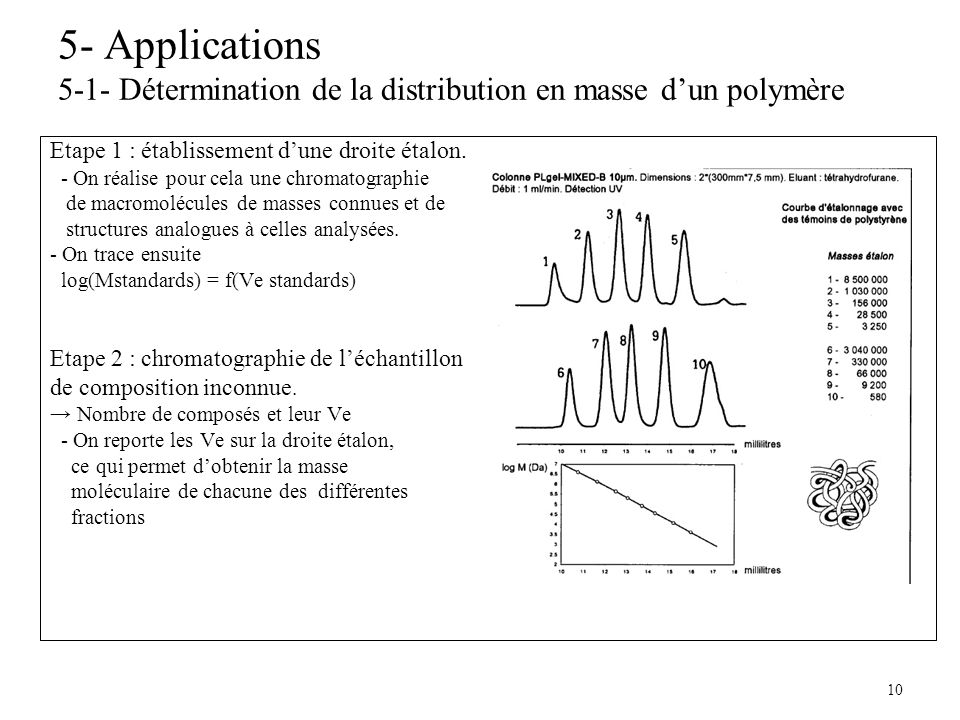 5- Applications 5-1- Détermination de la distribution en masse d'un polymère