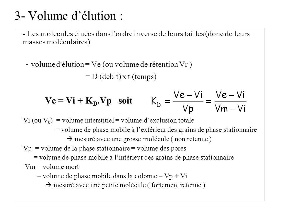 3- Volume d'élution :Les molécules éluées dans l ordre inverse de leurs tailles (donc de leurs masses moléculaires)