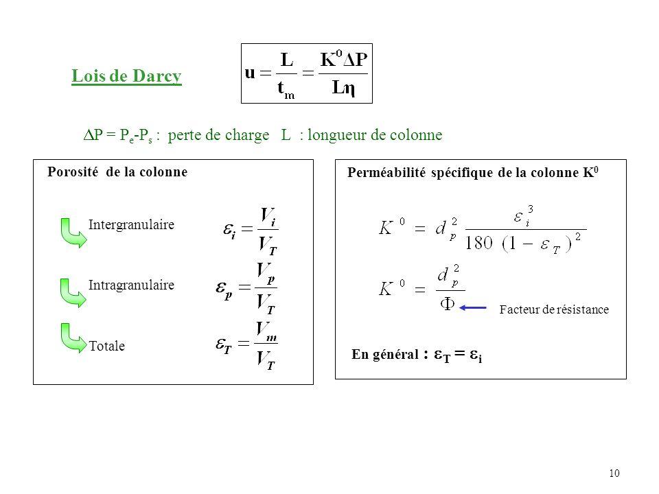 Lois de Darcy P = Pe-Ps : perte de charge L : longueur de colonne