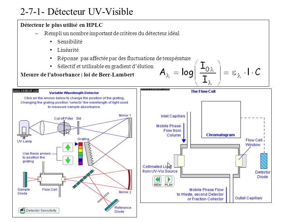 2-7-1- Détecteur UV-Visible