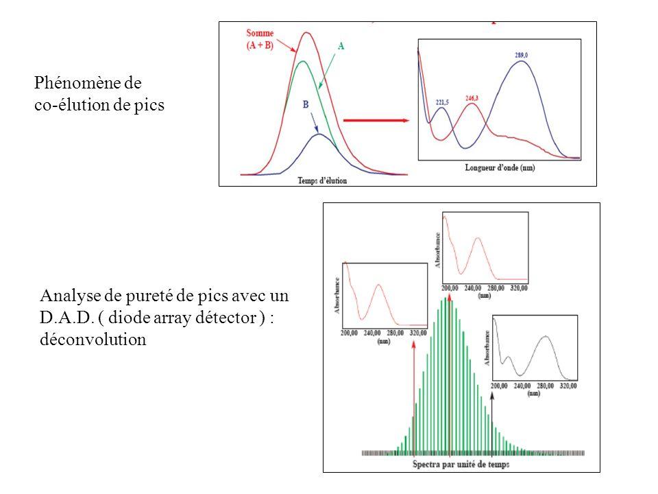 Phénomène de co-élution de pics. Analyse de pureté de pics avec un D.A.D.