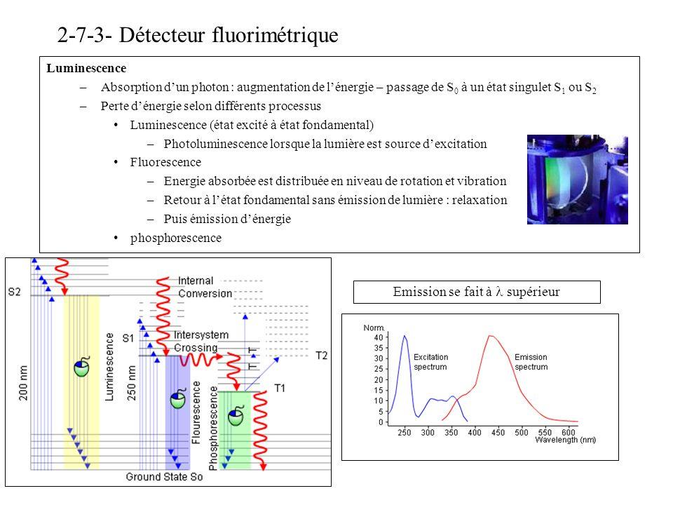 2-7-3- Détecteur fluorimétrique