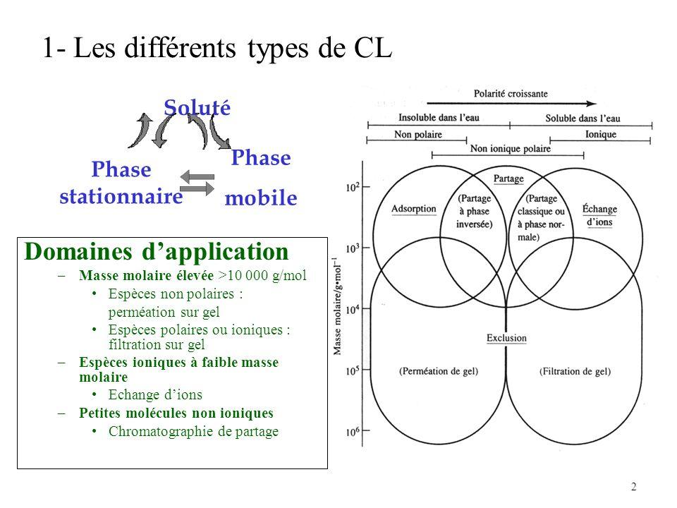 1- Les différents types de CL