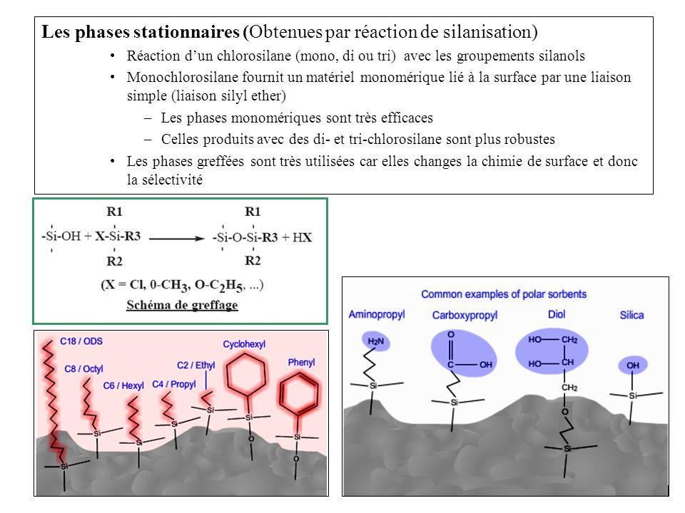 Les phases stationnaires (Obtenues par réaction de silanisation)