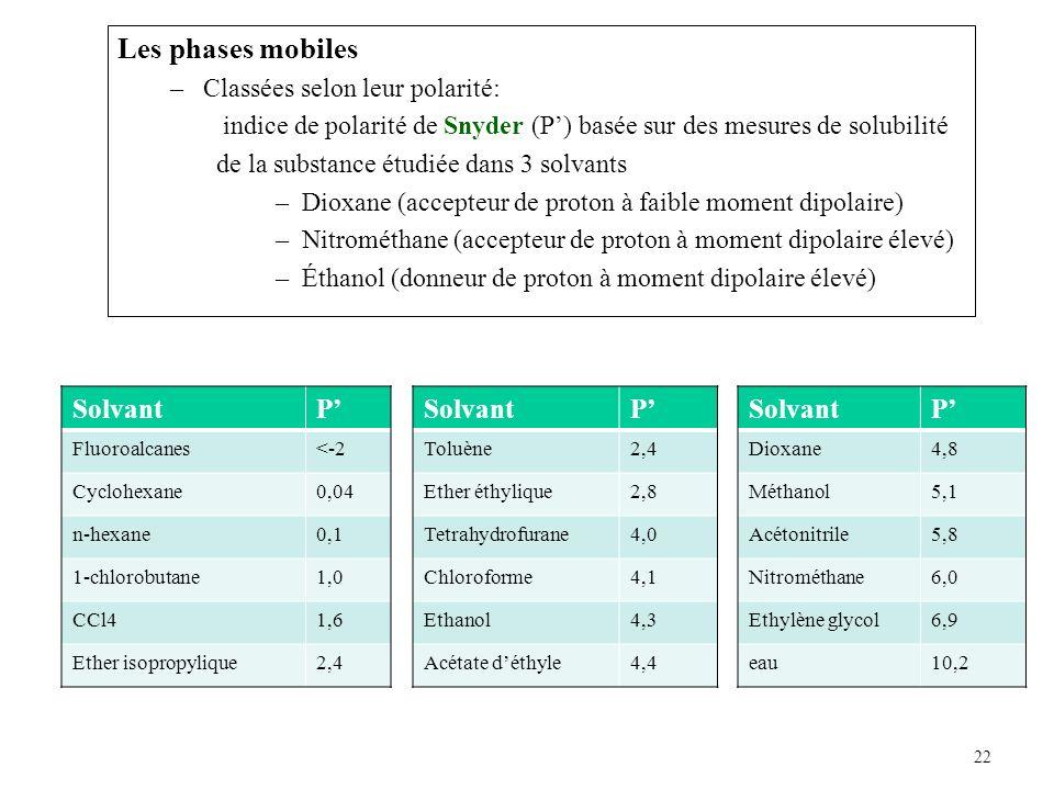 Les phases mobiles Solvant P' Solvant P' Solvant P'