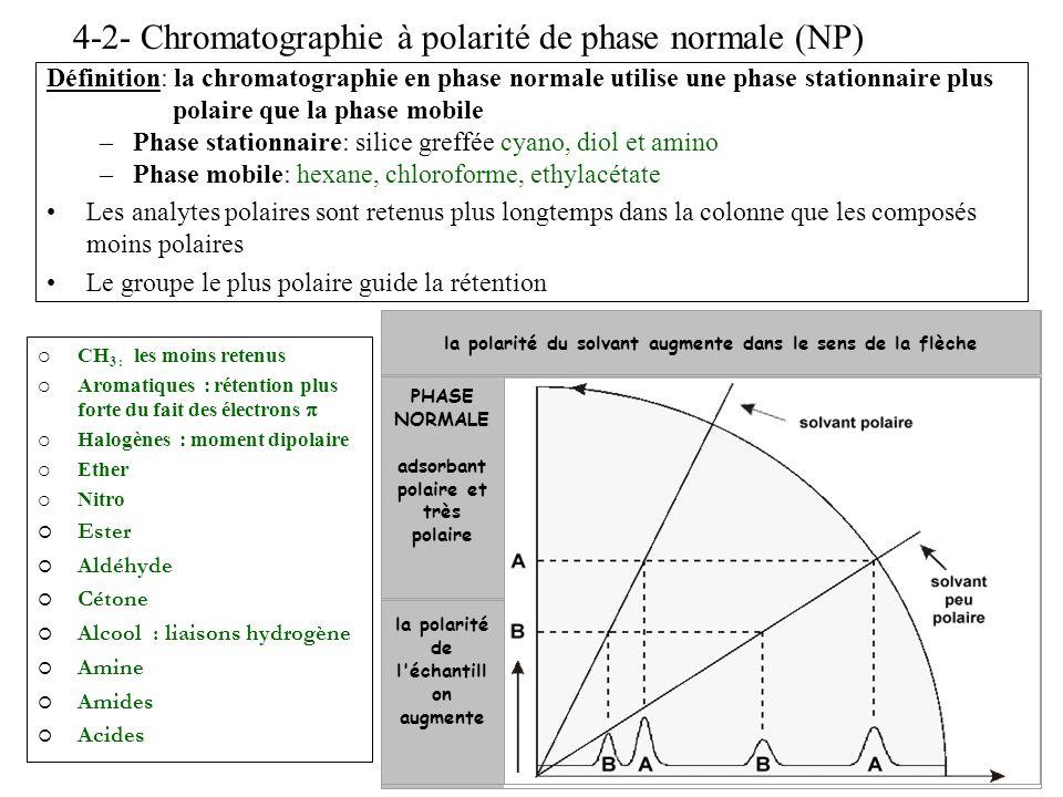 4-2- Chromatographie à polarité de phase normale (NP)