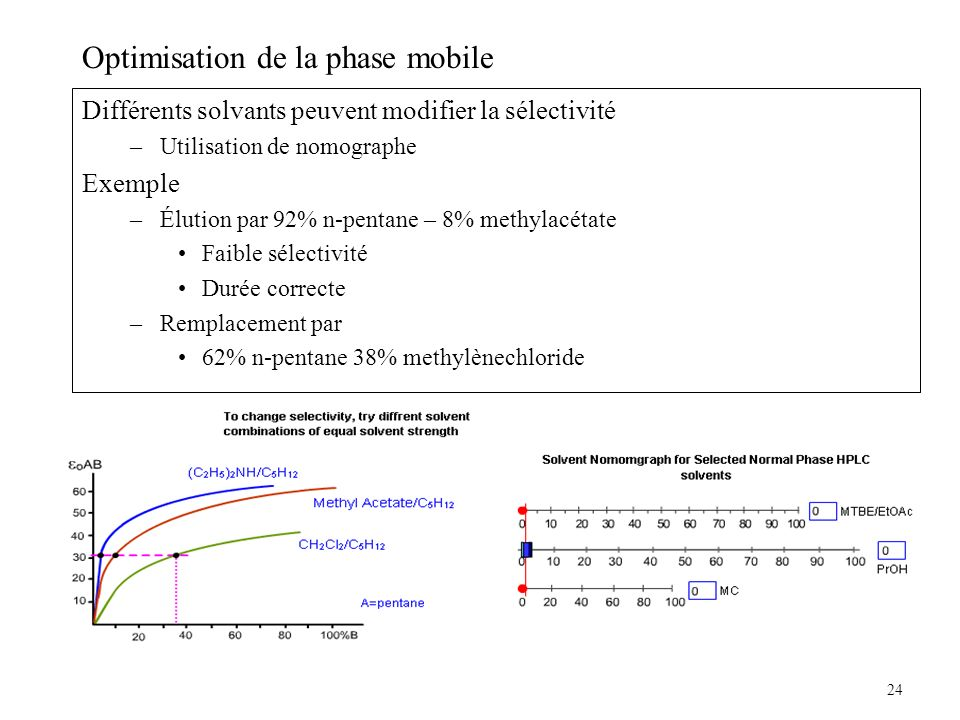 Optimisation de la phase mobile
