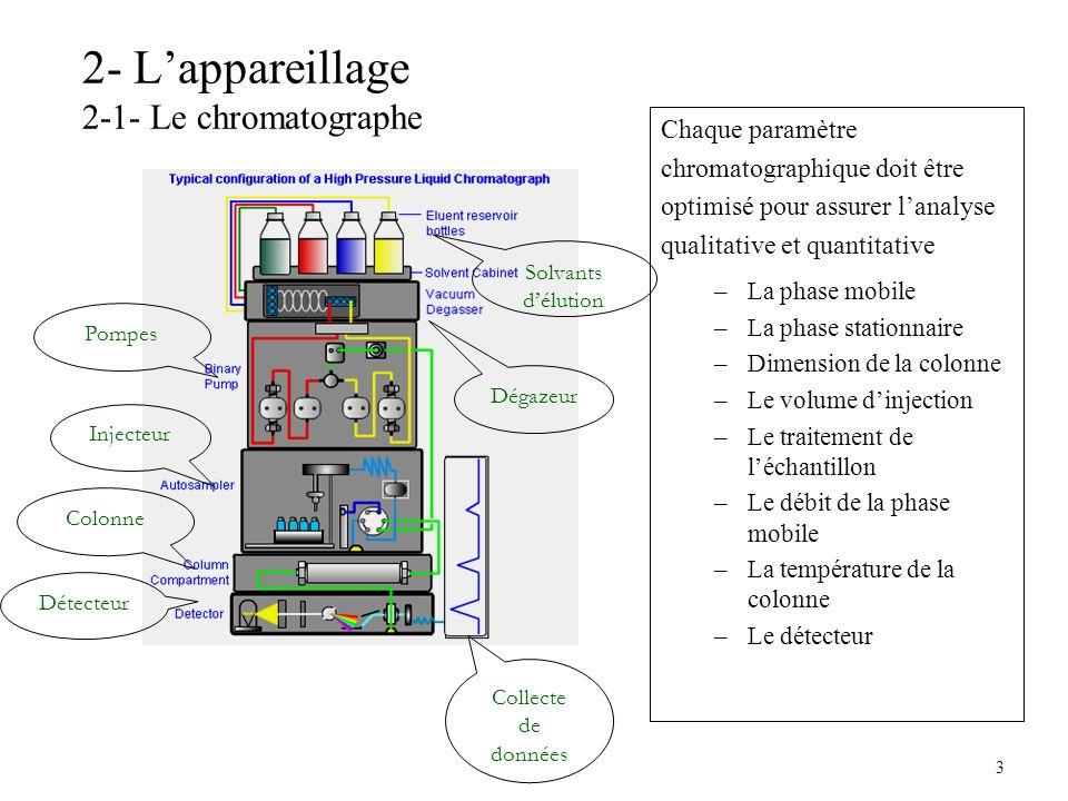 2- L'appareillage 2-1- Le chromatographe