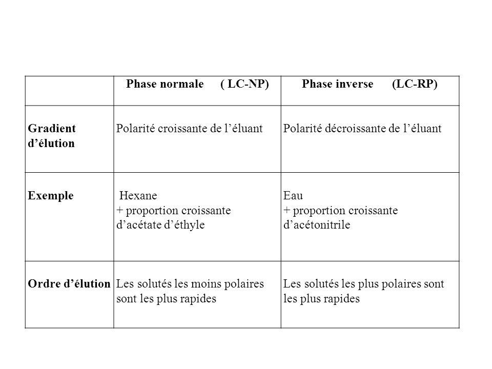 Phase normale ( LC-NP) Phase inverse (LC-RP) Gradient d'élution. Polarité croissante de l'éluant