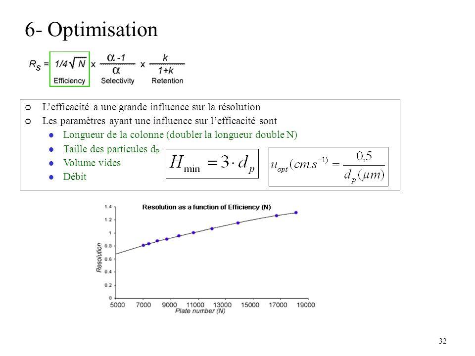 6- Optimisation L'efficacité a une grande influence sur la résolution