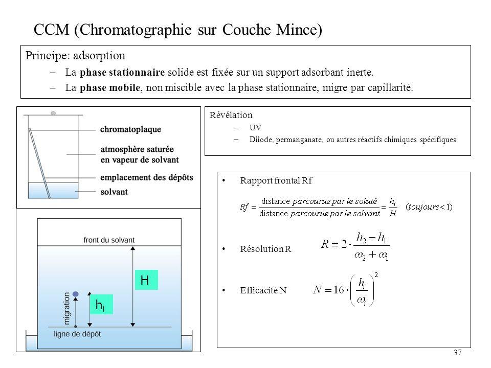CCM (Chromatographie sur Couche Mince)