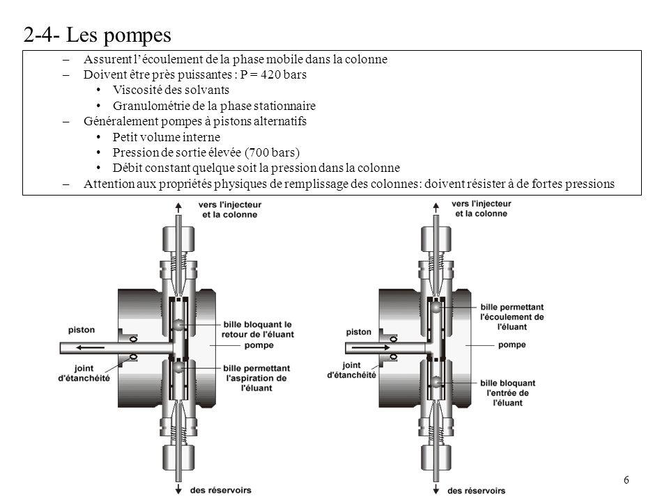 2-4- Les pompes Assurent l'écoulement de la phase mobile dans la colonne. Doivent être près puissantes : P = 420 bars.
