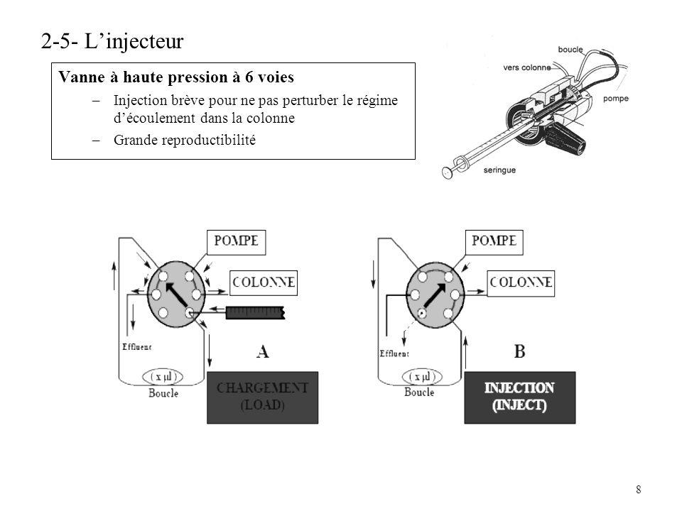 2-5- L'injecteur Vanne à haute pression à 6 voies