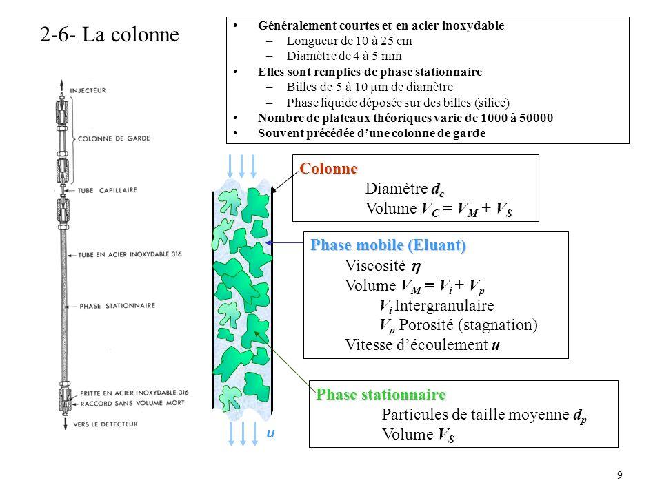 2-6- La colonne Colonne Diamètre dc Volume VC = VM + VS