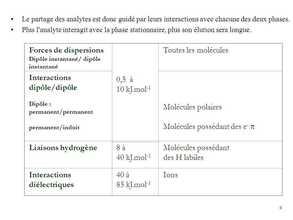 Interactions dipôle/dipôle