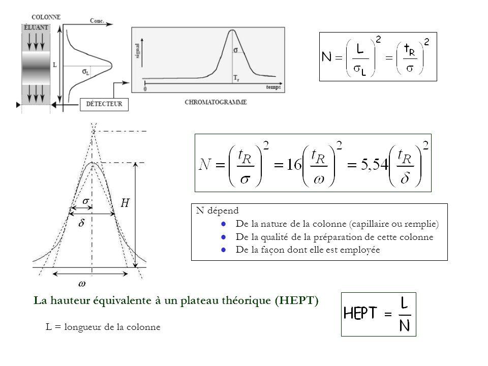 La hauteur équivalente à un plateau théorique (HEPT)