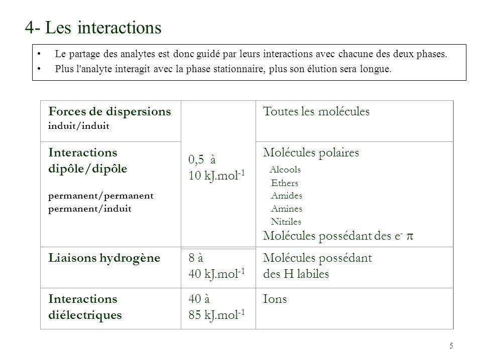 4- Les interactions Forces de dispersions 0,5 à 10 kJ.mol-1