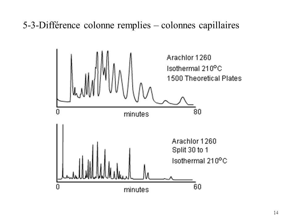 5-3-Différence colonne remplies – colonnes capillaires