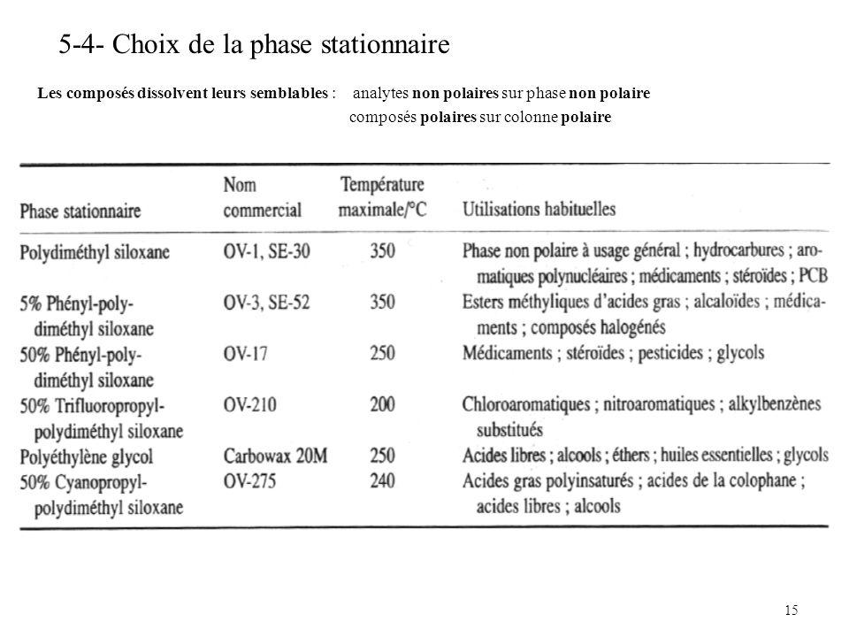 5-4- Choix de la phase stationnaire